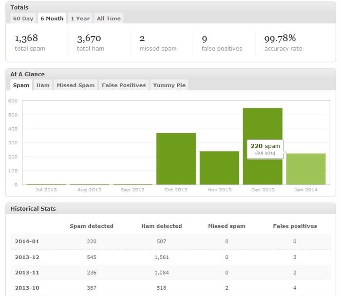 Les statistiques de mon anti-spams depuis son installation.